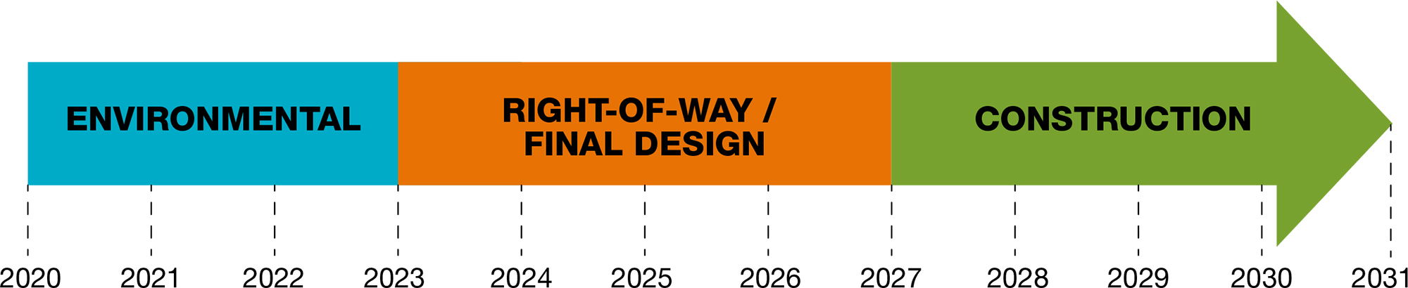 Environmental Process 2020-2023, Right-of-way/Final Design Process 2023-2027, Construction Process 2027-2031.