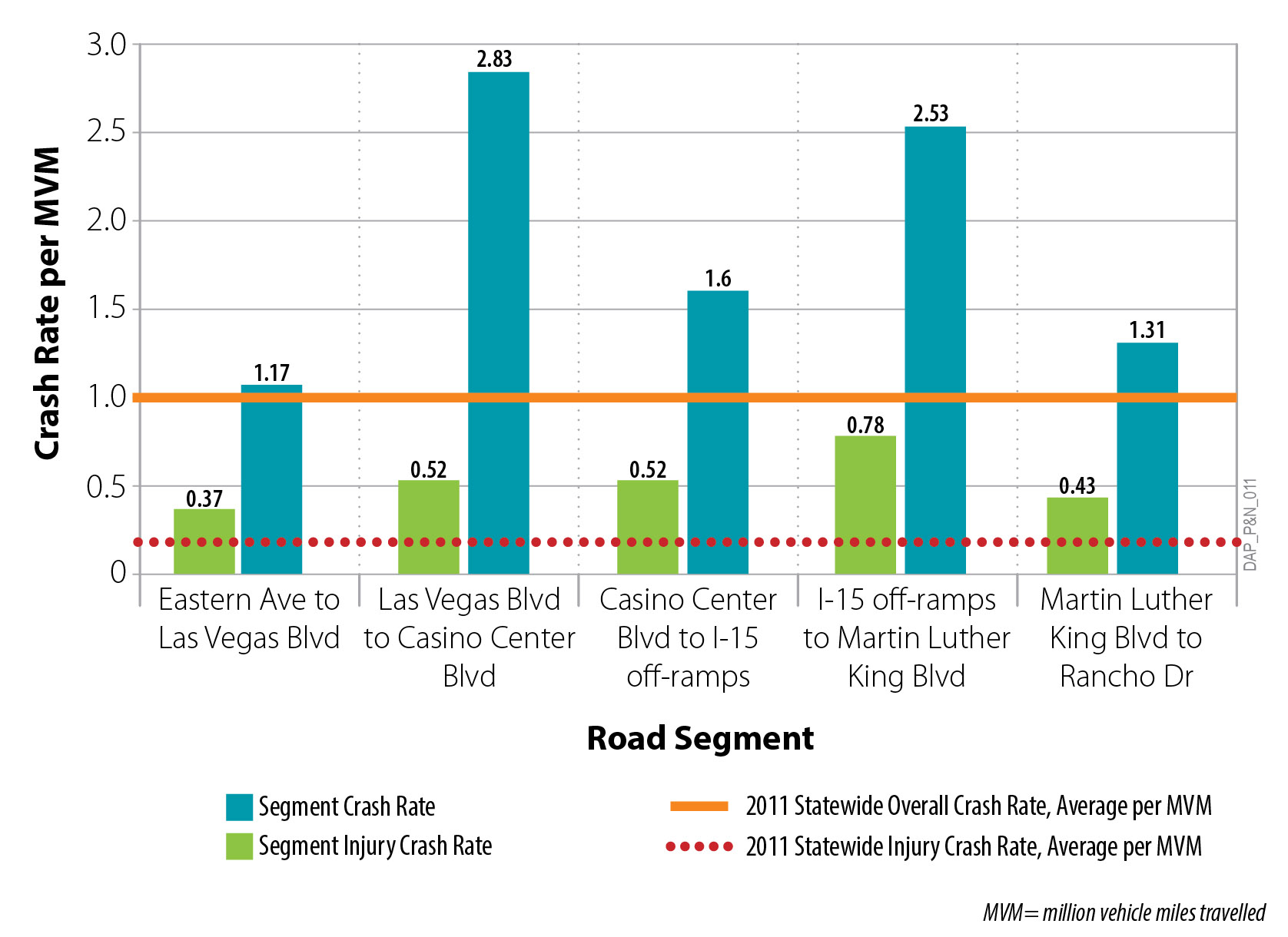 Chart of crash rates at intersections along the project area.