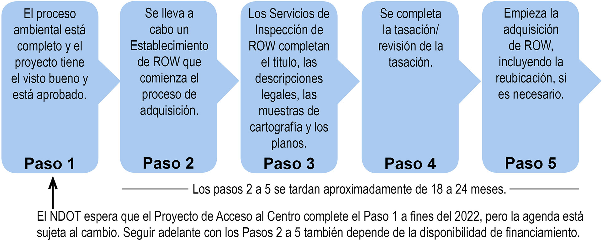 Right of Way acquisition process
